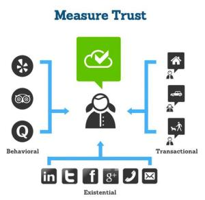 trustcloud-how-is-trust-established-photo